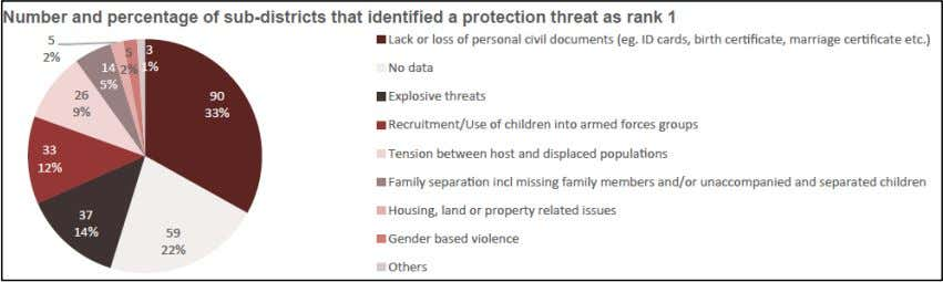 of sub - districts identified it as their number one threat. Findings from IRC's own protection