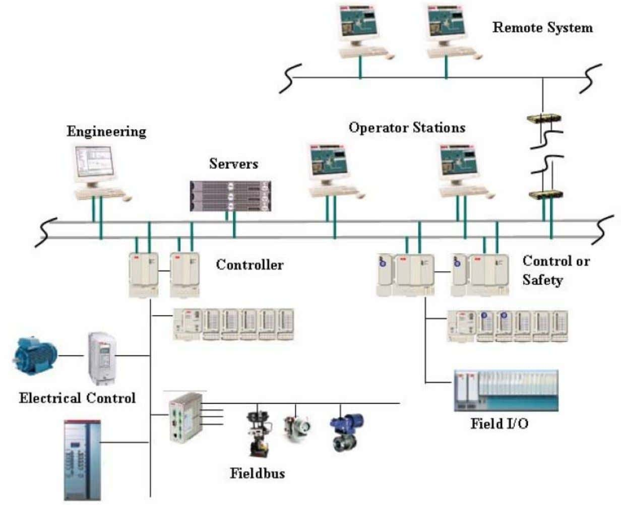Example of Process Control System G EOPET Introduction to Pr oduction Technology 2.3. Utility Systems 103