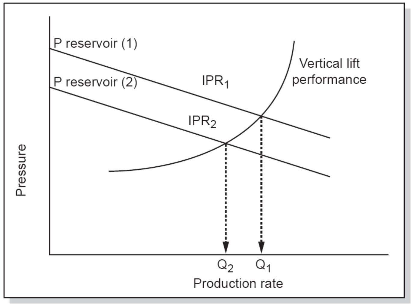 IPR and VLP (cont.) G EOPET Introduction to Pr oduction Technology 3.3. IPR and VLP 116