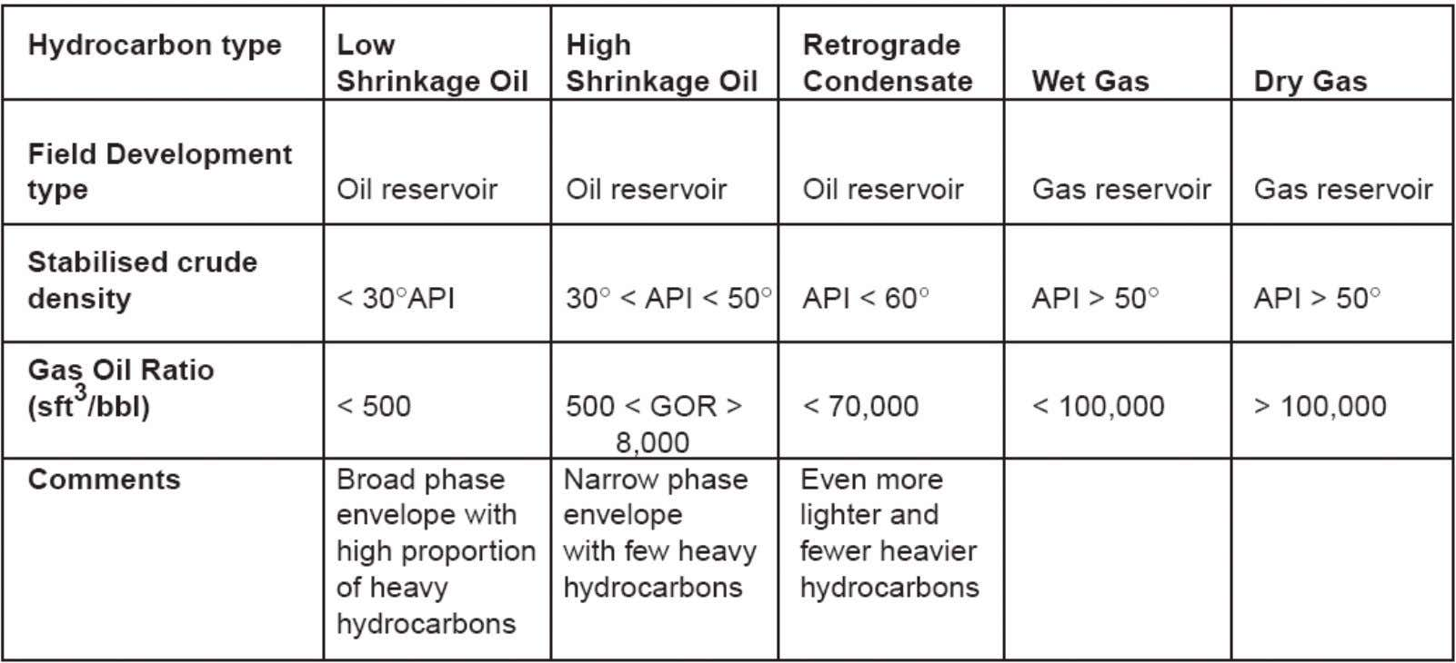 density or GOR. Normally, high value oil has high API density. G EOPET Introduction to Pr