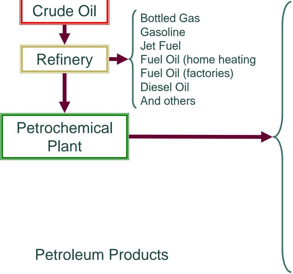 Crude Oil Refinery Bottled Gas Gasoline Jet Fuel Fuel Oil (home heating Fuel Oil (factories)