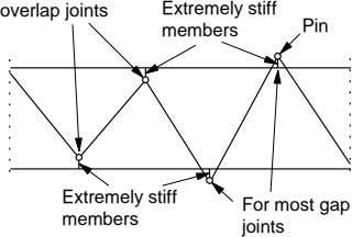 Extremely stiff overlap joints Pin members Extremely stiff members For most gap joints