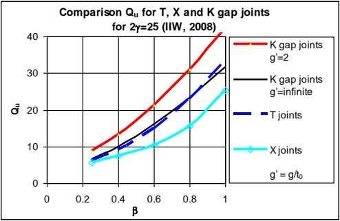 Comparison Q u for T, X and K gap joints for 2 =25 (IIW, 2008)