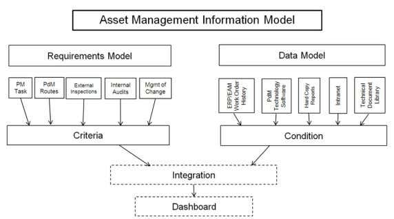 an example of an asset management information system model. Figure 4: Asset Management Information Model From