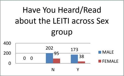 Have You Heard/Read about the LEITI across Sex group 400 202 173 MALE 200 95