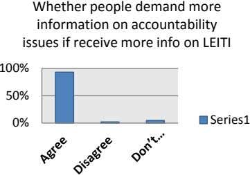 Whether people demand more information on accountability issues if receive more info on LEITI 100%