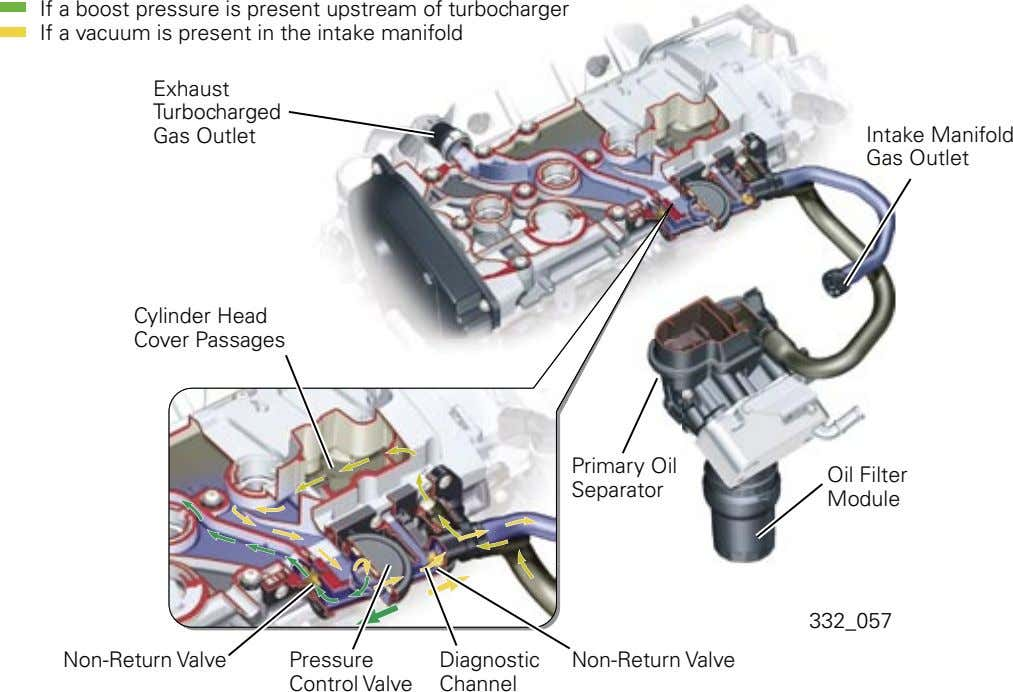 If a boost pressure is present upstream of turbocharger If a vacuum is present in