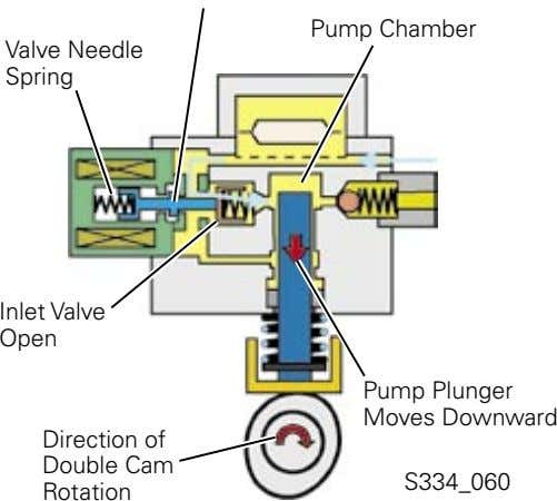 Pump Chamber Valve Needle Spring Inlet Valve Open Pump Plunger Moves Downward Direction of Double