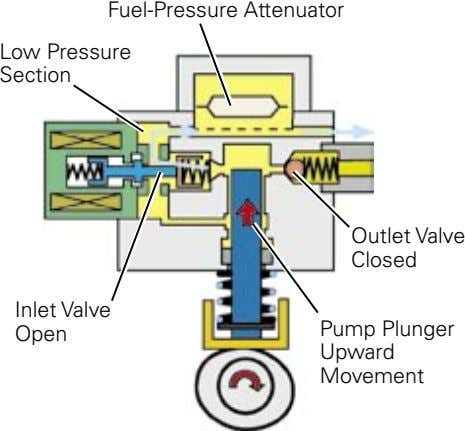 Fuel-Pressure Attenuator Low Pressure Section Outlet Valve Closed Inlet Valve Pump Plunger Open Upward Movement