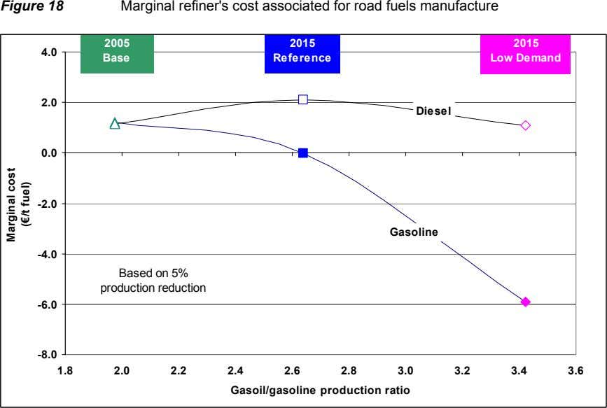 Figure 18 Marginal refiner's cost associated for road fuels manufacture 2005 2015 2015 4.0 Base