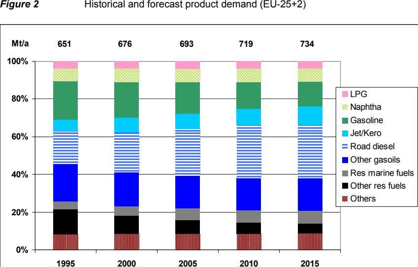 Figure 2 Historical and forecast product demand (EU-25+2) Mt/a 651 676 693 719 734 100%
