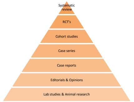 Systematic review RCT's Cohort studies Case series Case reports Editorials & Opinions Lab studies &