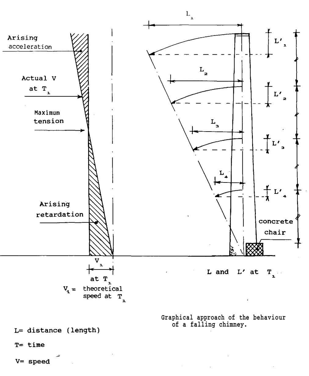 Graphical approach of the behaviour of a falling chimney.