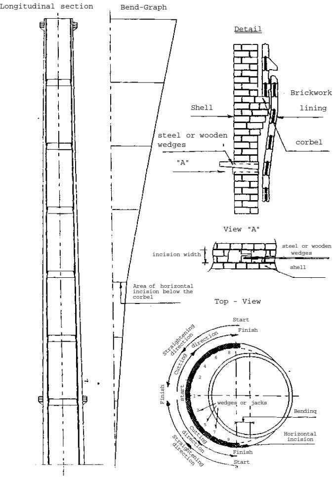 "Longitudinal section Bend-Graph Detail Brickwork Shell lining steel or wooden wedges corbel ""A"" View"