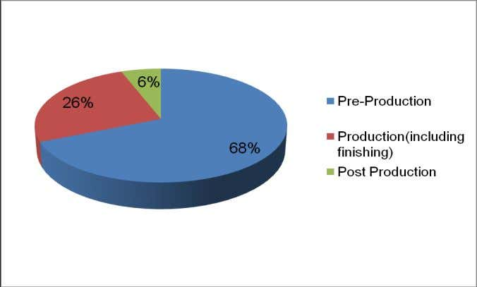 Production 8 26% (including finishing) Post Production 3 6% Total 24 100% Table No: Fig No: