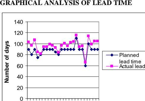 GRAPHICAL ANALYSIS OF LEAD TIME 140 120 100 80 Planned lead time 60 Actual lead