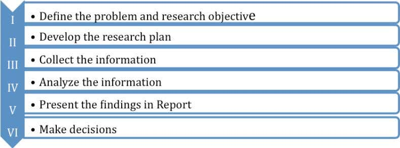CHAPTER-2 RESEARCH METHODOLOGY 2.1 Research Process: Step I: Define the problem and the research objectives It