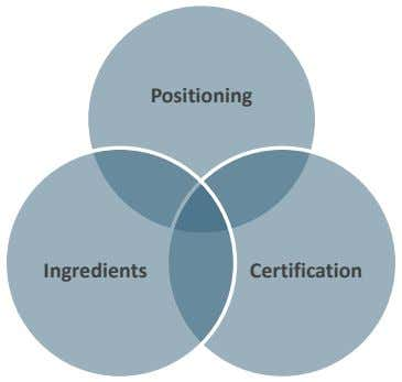 Positioning Ingredients Certification