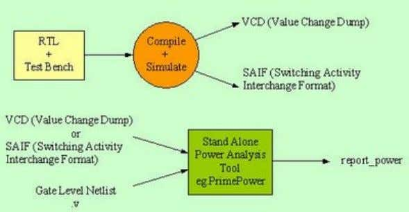 20 Figure (1) Power Planning methodology Below are the calculations for flattened design of the SAMM