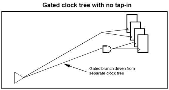 su sceptible to failure due to on-chip variation (OCV). By default, the clock tree synthesizer attempts