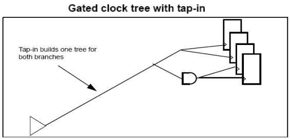 tree topology with the non-gated branches. It attempts to insert negative off set branch points earlier