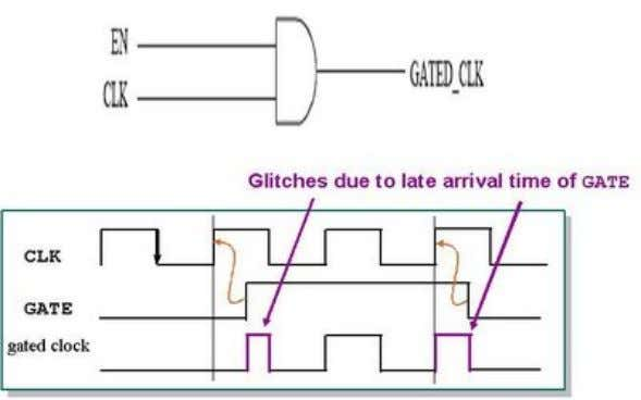 inappropriate for our single- clock flip-flop based design. Latch free clock gating Latch based clock gating