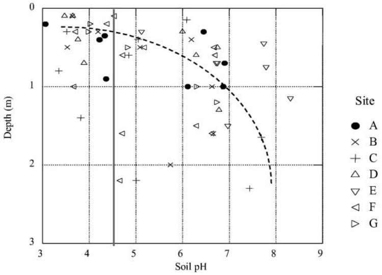 Relationship between soil depth and pH conditions ( n p 57) Although Cu (Fig. 6c) is