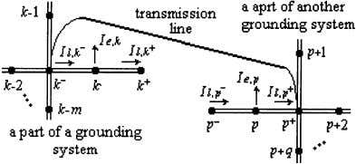 IEEE TRANSACTIONS ON MAGNETICS, VOL. 42, NO. 4, APRIL 2006 Fig. 1. Two grounding systems connected