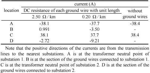THE E ARTH S TRUCTURE TABLE II DC C URRENT D ISTRIBUTION potential with transmission line