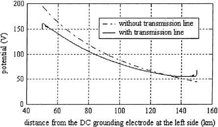 of the layer with very high resistivity in the earth. The Fig. 4. Potential distribution along