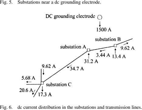 Fig. 5. Substations near a dc grounding electrode. Fig. 6. dc current distribution in the