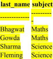 last_name subject --------- ------------- - Bhagwat Maths Gowda Maths Sharma Science Fleming Science