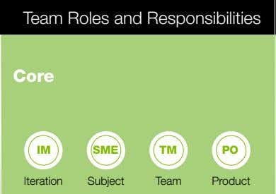 Team Roles and Responsibilities Core IM SME TM PO Iteration Subject Team Product