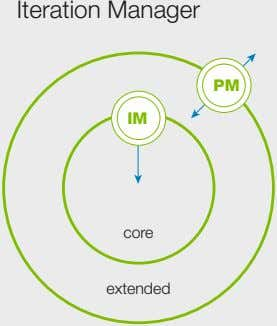 Iteration Manager PM IM core extended