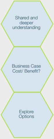 Shared and deeper understanding Business Case Cost/ Bene t? Explore Options