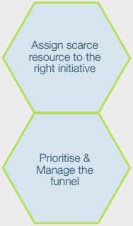 Assign scarce resource to the right initiative Prioritise & Manage the funnel