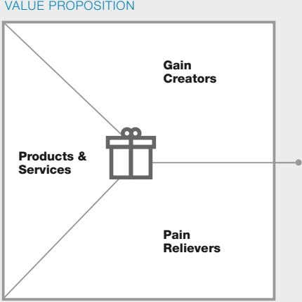 VALUE PROPOSITION Gain Creators Products & Services Pain Relievers