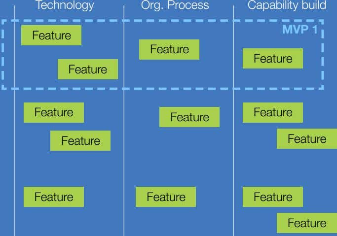 Technology Org. Process Capability build MVP 1 Feature Feature Feature Feature Feature Feature Feature Feature