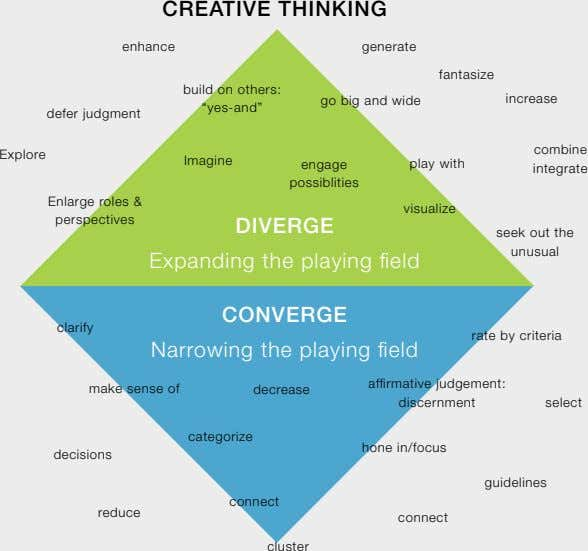 "CREATIVE THINKING enhance generate fantasize build on others: go big and wide increase ""yes-and"" defer"