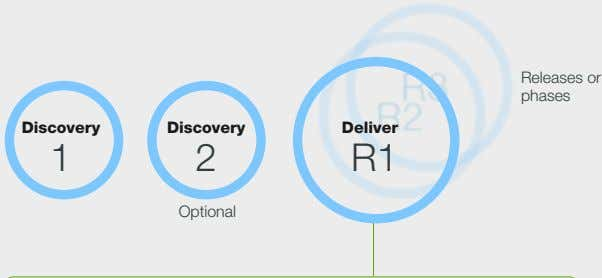 Releases or phases Discovery Discovery Deliver 1 2 R1 Optional