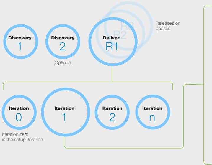 Releases or phases Discovery Discovery Deliver 1 2 R1 Optional Iteration Iteration Iteration Iteration 0