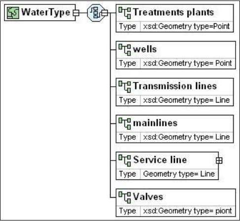 </xsd: sequence> </xsd: complexType> Fig. 7 Driving KS Water Network XML Diagram IV.