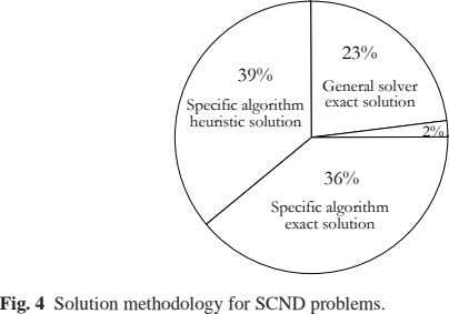 23% 39% General solver exact solution Specific algorithm heuristic solution 2% 36% Specific algorithm exact