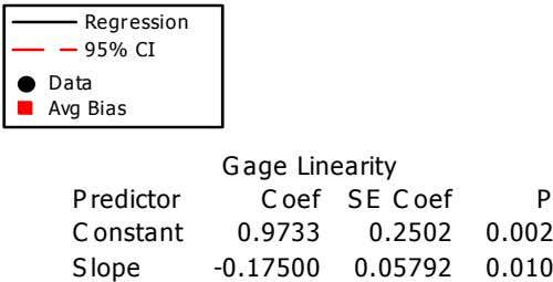 Regression 95% CI Data Avg Bias G age Linearity P redictor C oef S E