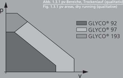 Abb. 1.3.1 pv-Bereiche, Trockenlauf (qualitativ) Fig. 1.3.1 pv areas, dry running (qualitative) GLYCO ® 92