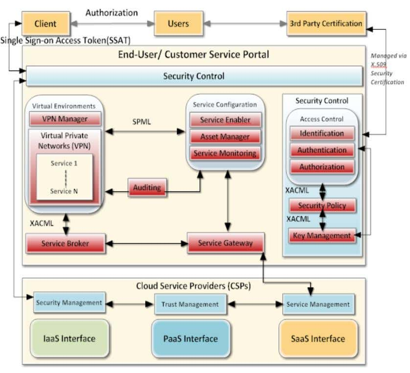 Services and Architecture (IJCCSA),Vol.3, No.2, April 2013 Figure 3: Framework for Secure Cloud Computing • Security