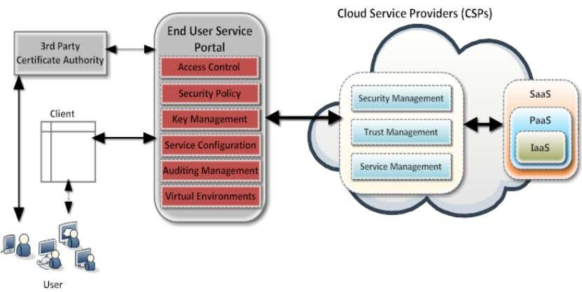 shown in Figure 2 and it consists following security units. Figure 2: Security Model for Cloud