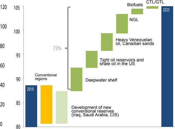 CTL/GTL Biofuels NGL Heavy Venezuelan oil, Canadian sands Tight oil reservoirs and shale oil in
