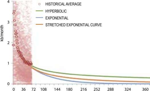 HISTORICAL AVERAGE HyPERBOLIC EXPONENTIAL STRETCHED EXPONENTIAL CURVE kb/month