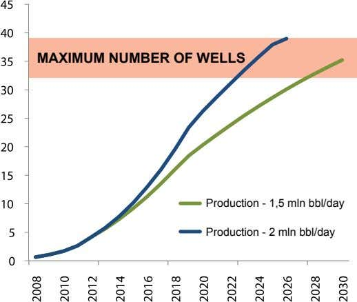 MAxIMuM NuMBEr Of wELLs Production - 1,5 mln bbl/day Production - 2 mln bbl/day